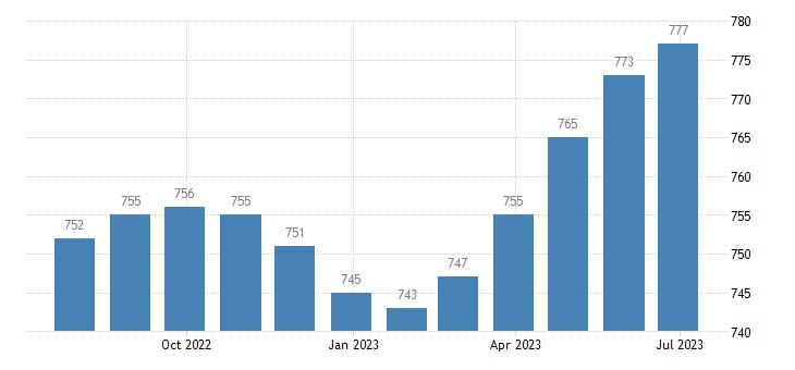 germany harmonised unemployment males eurostat data
