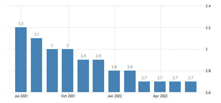germany harmonised unemployment rate females eurostat data