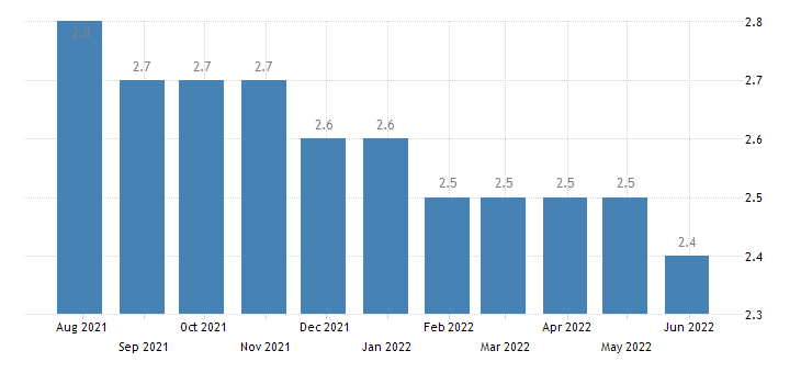 germany harmonised unemployment rate from 25 to 74 years females eurostat data