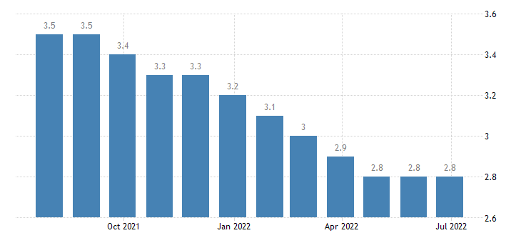 germany harmonised unemployment rate from 25 to 74 years males eurostat data
