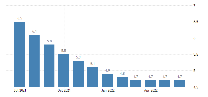 germany harmonised unemployment rate less than 25 years females eurostat data