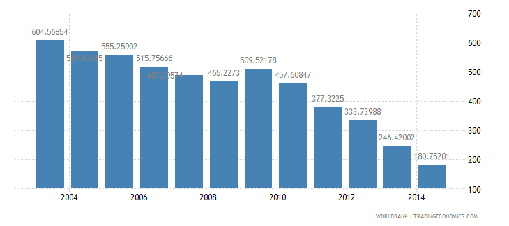 germany health expenditure total percent of gdp wb data