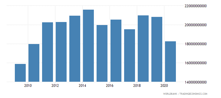 germany high technology exports us dollar wb data