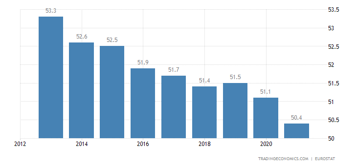 Germany Home Ownership Rate