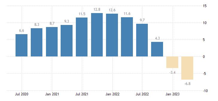 germany house price idx eurostat data