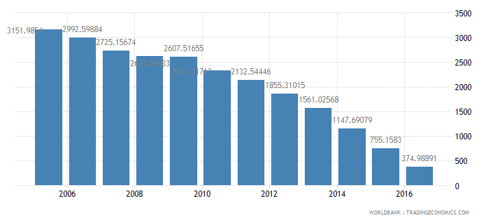 germany household final consumption expenditure etc percent of gdp wb data