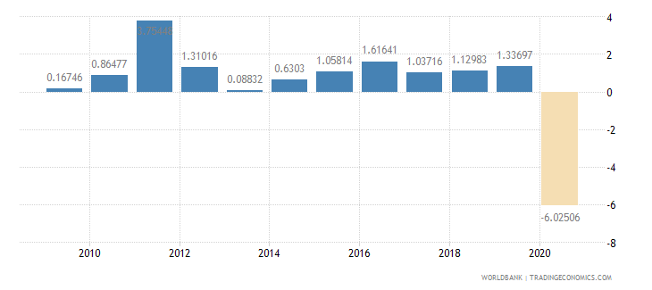 germany household final consumption expenditure per capita growth annual percent wb data