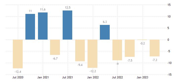 germany household final consumption expenditures final consumption expenditure of households durable goods eurostat data