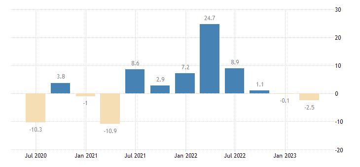 germany household final consumption expenditures final consumption expenditure of households semi durable goods eurostat data