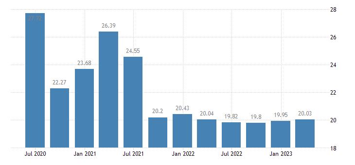 germany household saving rate eurostat data