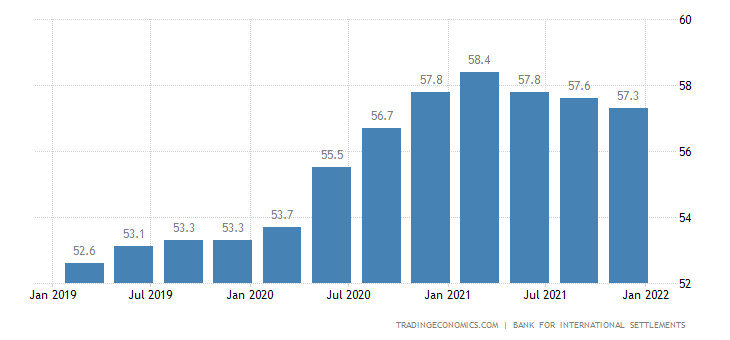 Germany Households Debt To GDP