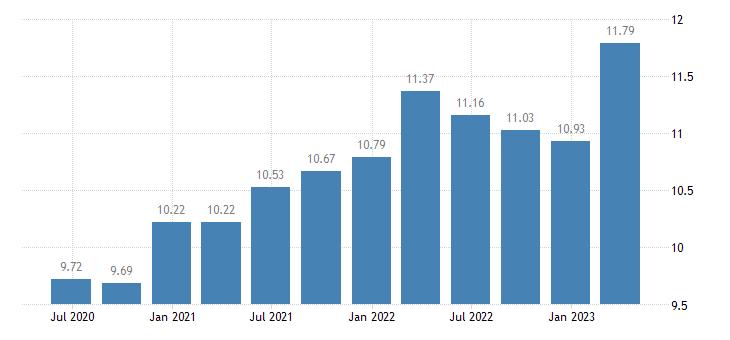 germany households investment rate eurostat data