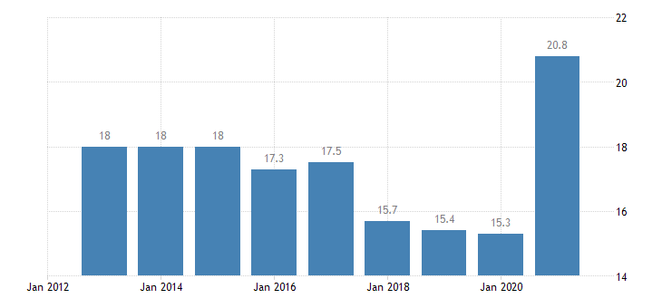 germany housing cost overburden rate females eurostat data
