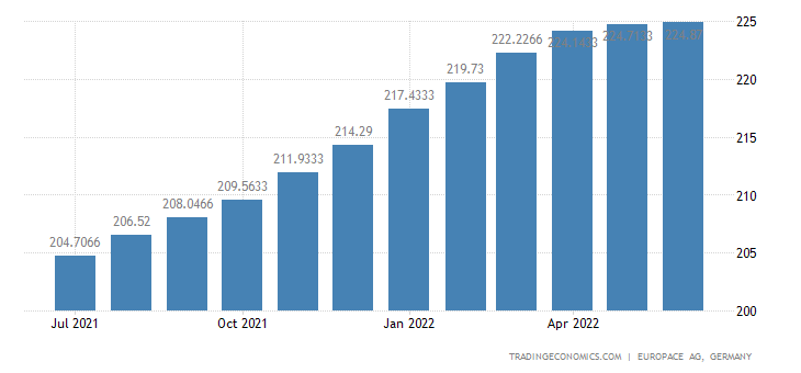 Germany House Price Index