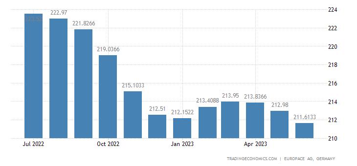 Germany House Price Index