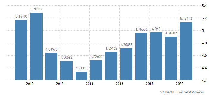 germany ict goods exports percent of total goods exports wb data