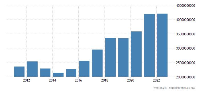 germany ict service exports bop us dollar wb data