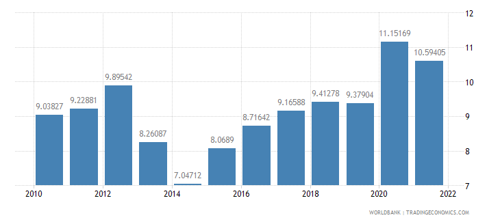germany ict service exports percent of service exports bop wb data