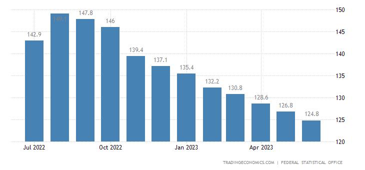Germany Import Prices