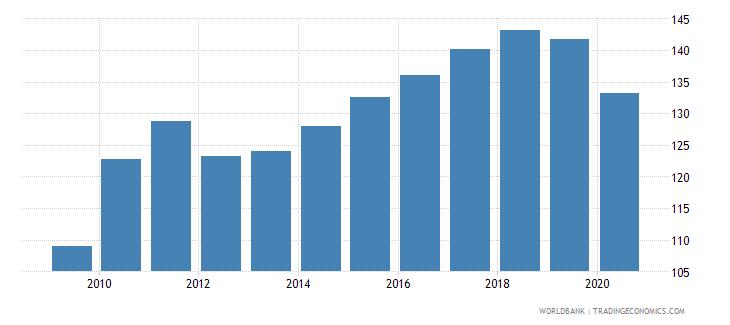 germany import volume index 2000  100 wb data