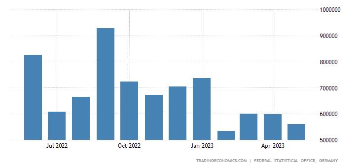 Germany Imports Canada Cif