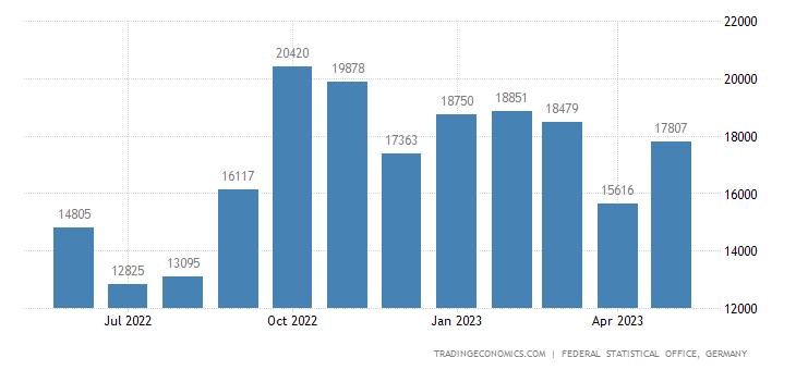 Germany Imports from Albania