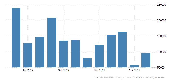 Germany Imports from Algeria