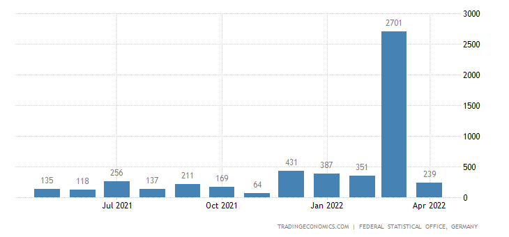 Germany Imports from Andorra
