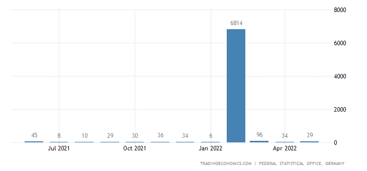 Germany Imports from Antigua & Barbuda
