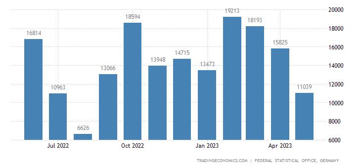 Germany Imports from Armenia
