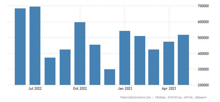Germany Imports from Australia