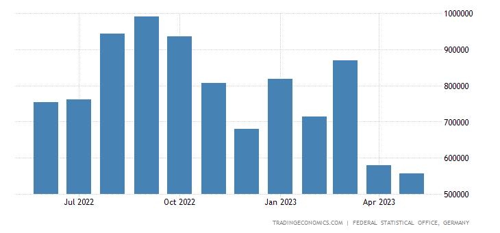Germany Imports from Bangladesh
