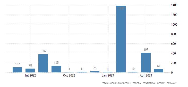 Germany Imports from Benin