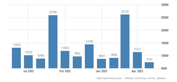 Germany Imports from Bolivia