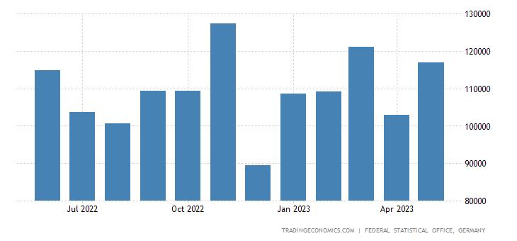 Germany Imports from Bosnia & Herzegovina