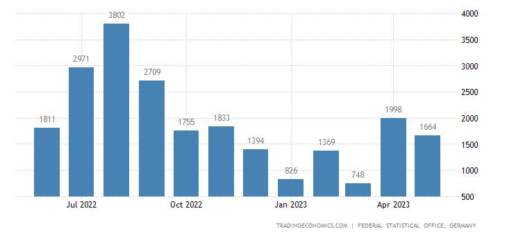 Germany Imports from Burkina Faso