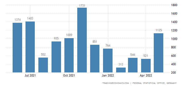 Germany Imports from Burundi