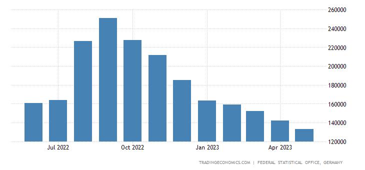 Germany Imports from Cambodia