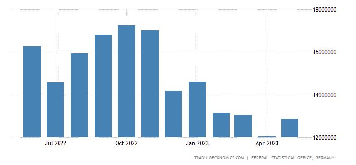 Germany Imports from China