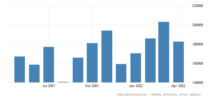 Germany Imports from Croatia
