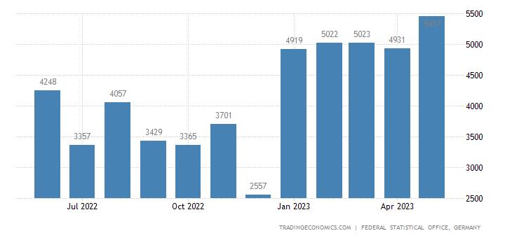 Germany Imports from Cuba