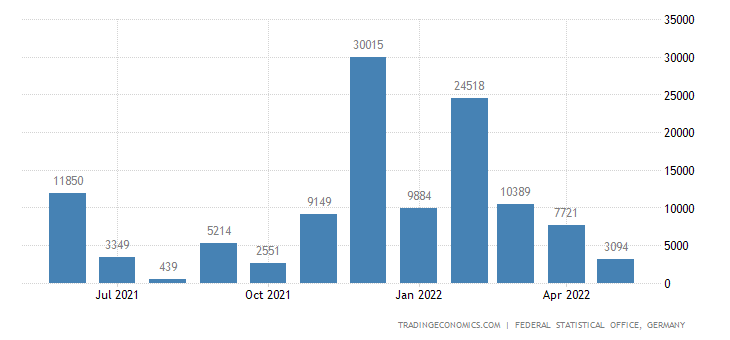Germany Imports from Democratic Republic of The Congo