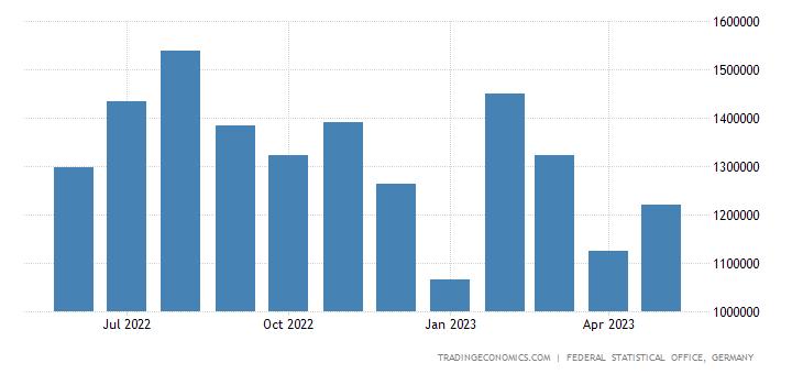 Germany Imports from Denmark