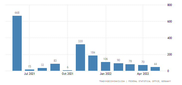 Germany Imports from Djibouti