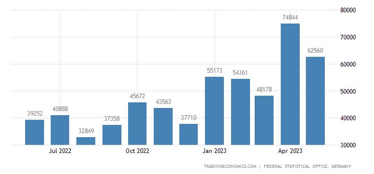 Germany Imports from Ecuador