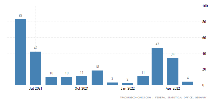 Germany Imports from Eritrea