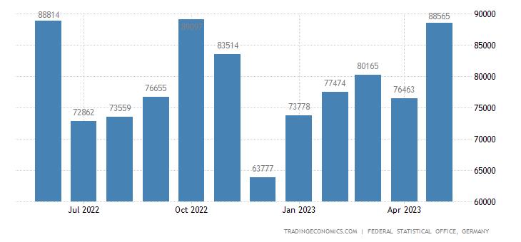 Germany Imports from Estonia