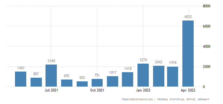 Germany Imports from Faeroe Islands