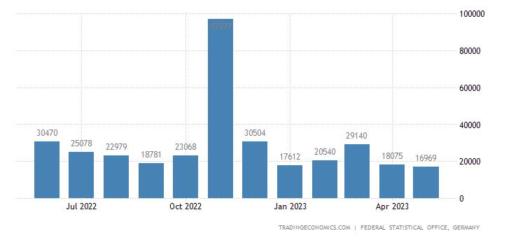 Germany Imports from Ghana