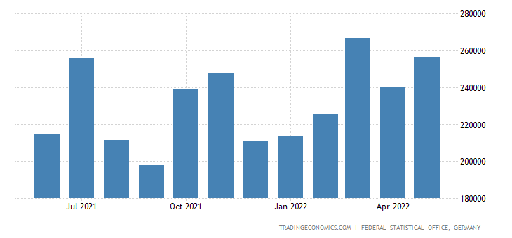Germany Imports from Greece